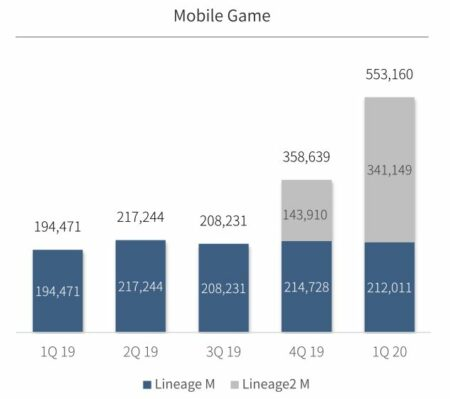 Zahlen Mobile Game